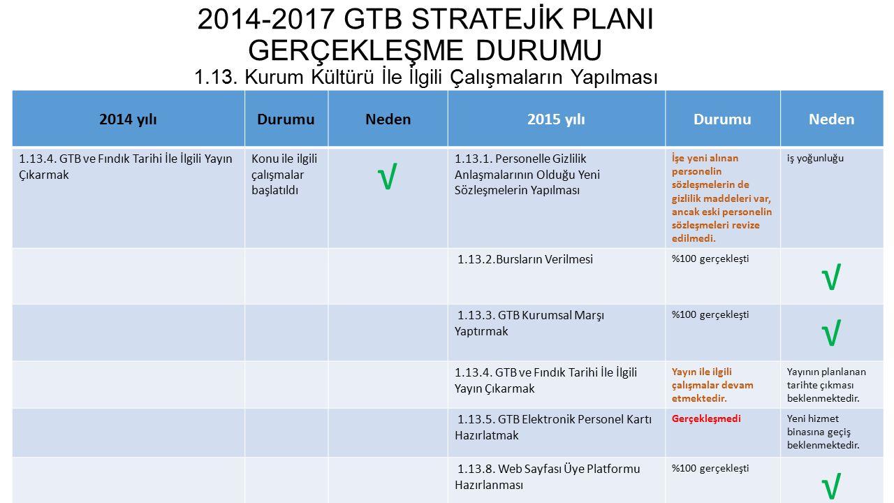 2014-2017 GTB STRATEJİK PLANI GERÇEKLEŞME DURUMU 2.