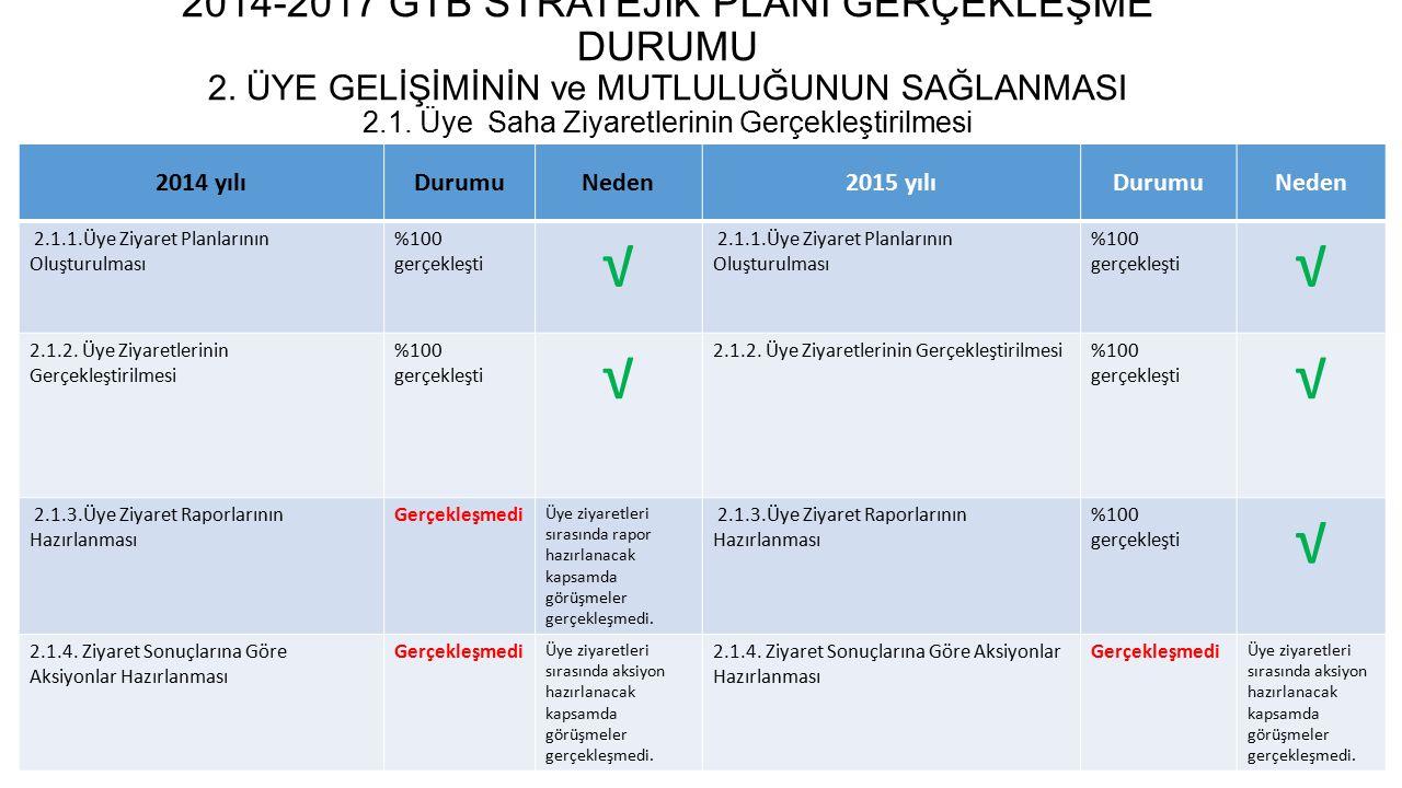 2014-2017 GTB STRATEJİK PLANI GERÇEKLEŞME DURUMU 2.2.
