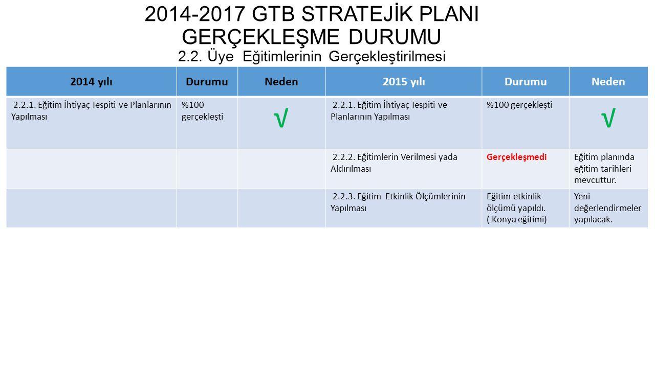 2014-2017 GTB STRATEJİK PLANI GERÇEKLEŞME DURUMU 2.3.