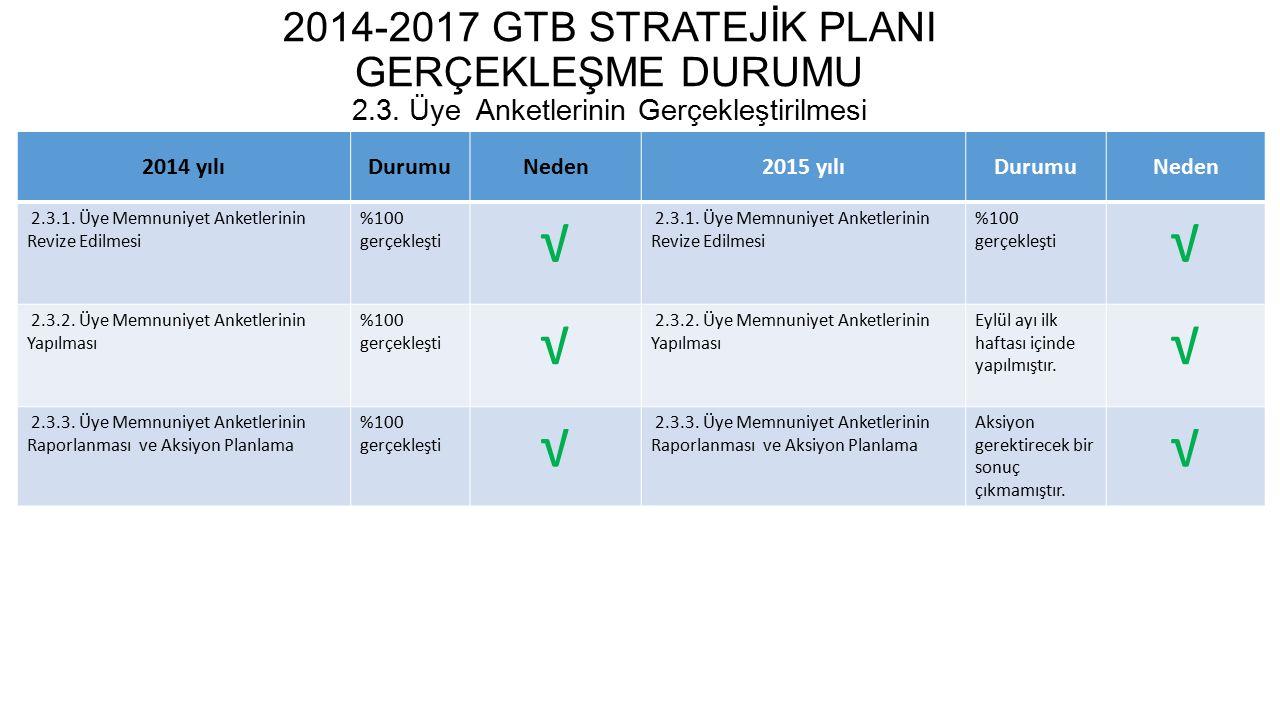 2014-2017 GTB STRATEJİK PLANI GERÇEKLEŞME DURUMU 2.4.