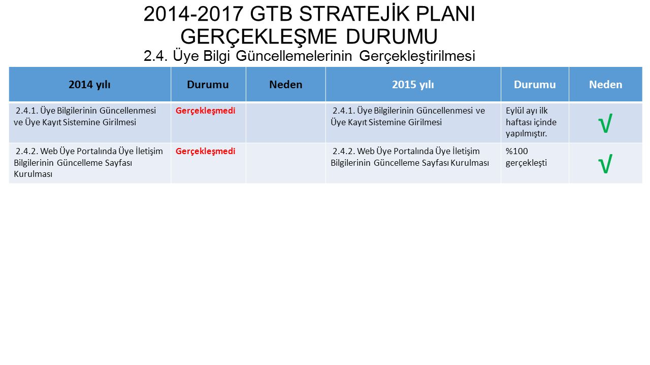 2014-2017 GTB STRATEJİK PLANI GERÇEKLEŞME DURUMU 2.5.