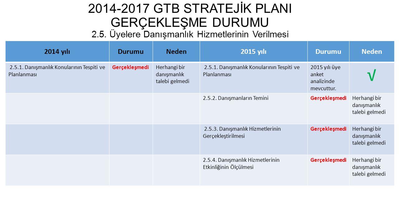 2014-2017 GTB STRATEJİK PLANI GERÇEKLEŞME DURUMU 2.6.