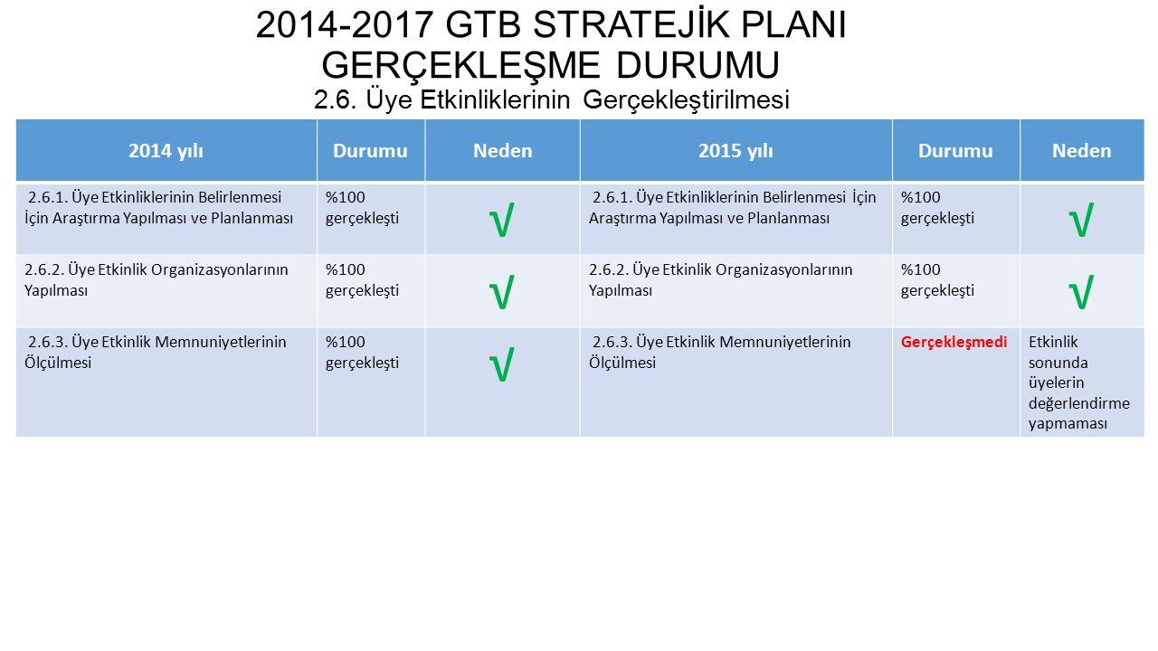 2014-2017 GTB STRATEJİK PLANI GERÇEKLEŞME DURUMU 2.7.