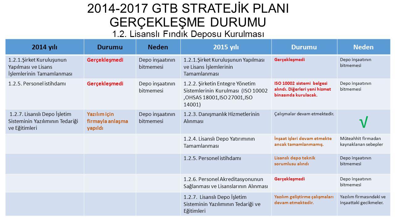 2014-2017 GTB STRATEJİK PLANI GERÇEKLEŞME DURUMU 1.3.