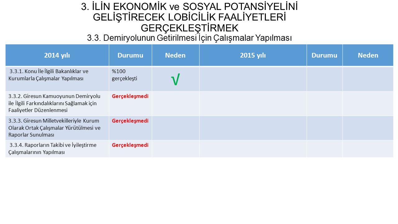 2014-2017 GTB STRATEJİK PLANI GERÇEKLEŞME DURUMU 3.