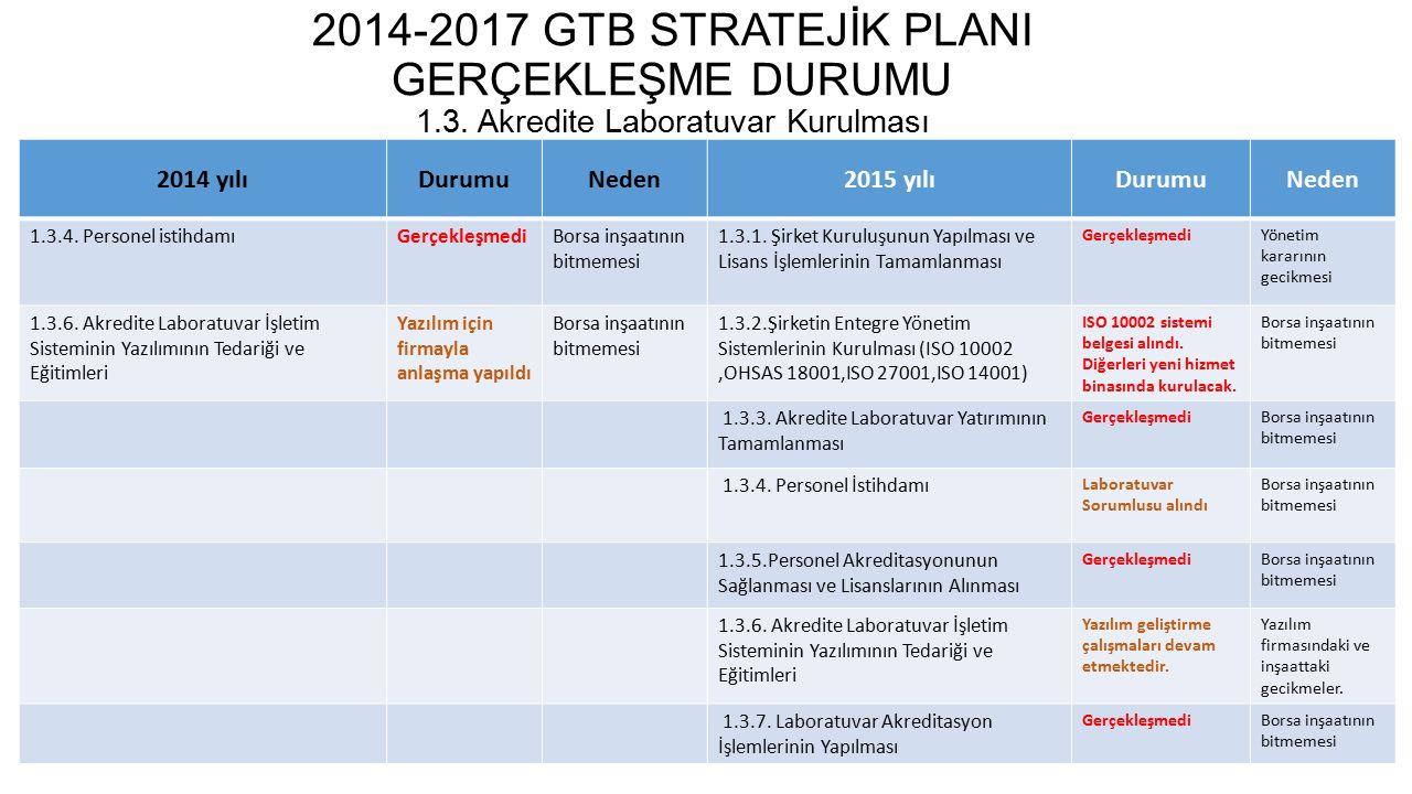 2014-2017 GTB STRATEJİK PLANI GERÇEKLEŞME DURUMU 1.4.