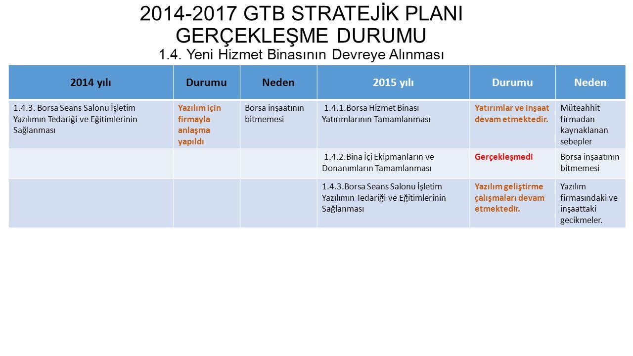2014-2017 GTB STRATEJİK PLANI GERÇEKLEŞME DURUMU 1.5.