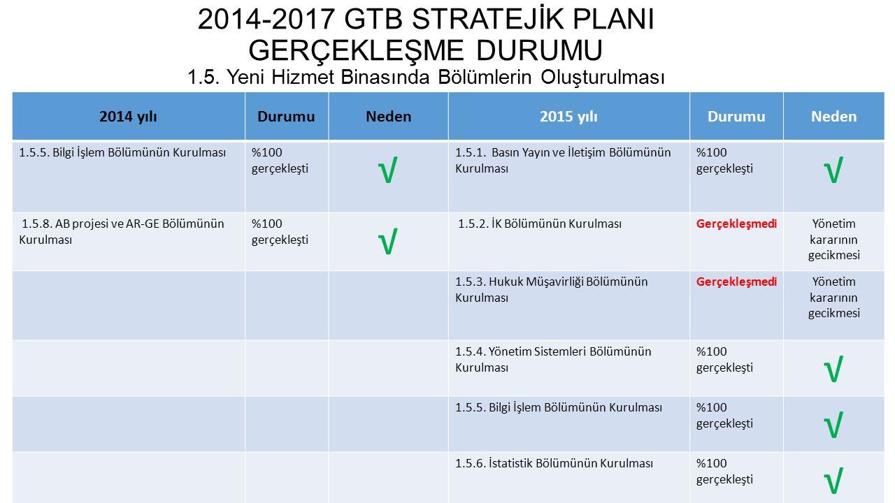 2014-2017 GTB STRATEJİK PLANI GERÇEKLEŞME DURUMU 1.6.