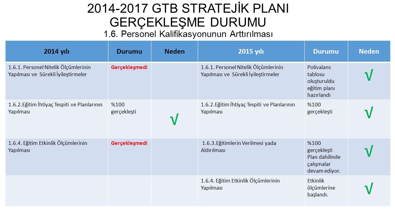 2014-2017 GTB STRATEJİK PLANI GERÇEKLEŞME DURUMU 1.7.
