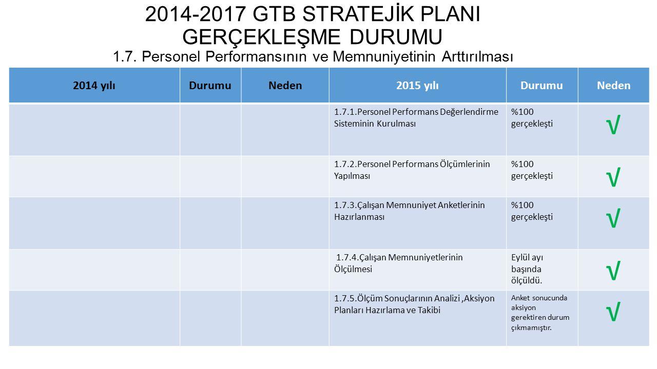 2014-2017 GTB STRATEJİK PLANI GERÇEKLEŞME DURUMU 1.8.