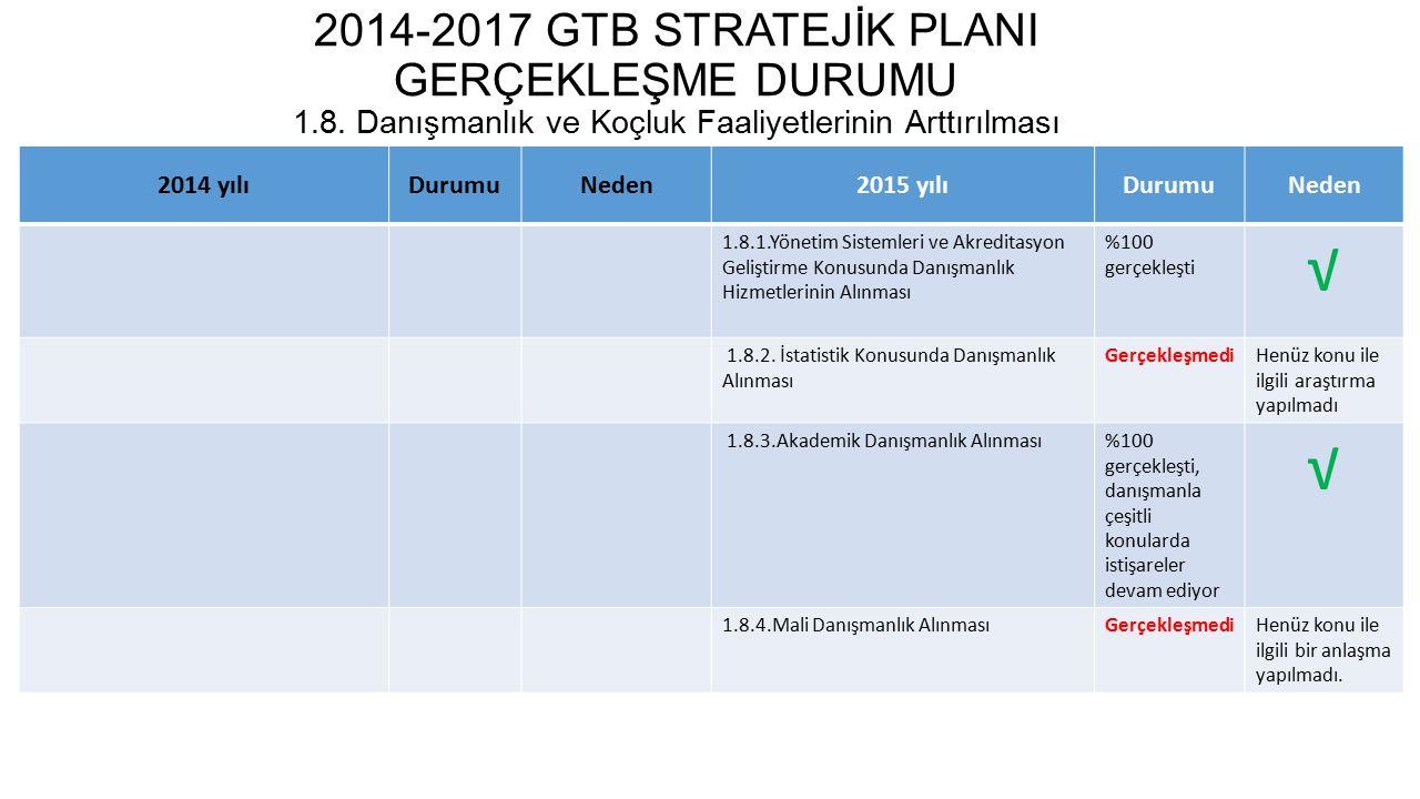 2014-2017 GTB STRATEJİK PLANI GERÇEKLEŞME DURUMU 1.9.
