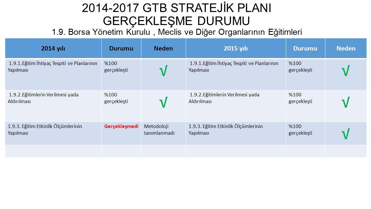 2014-2017 GTB STRATEJİK PLANI GERÇEKLEŞME DURUMU 1.10.