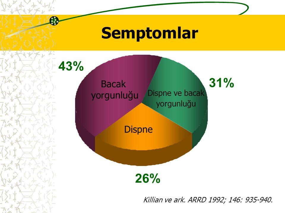 Semptomlar 26% 43% 31% Dispne Bacak yorgunluğu Dispne ve bacak yorgunluğu Killian ve ark. ARRD 1992; 146: 935-940.