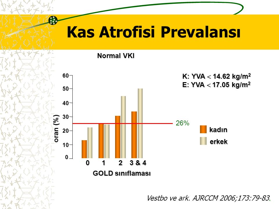 Kas Atrofisi Prevalansı. Vestbo ve ark. AJRCCM 2006;173:79-83. 0 20 30 40 50 60 10 K: YVA  14.62 kg/m 2 E: YVA  17.05 kg/m 2 oran (%) GOLD sınıflama