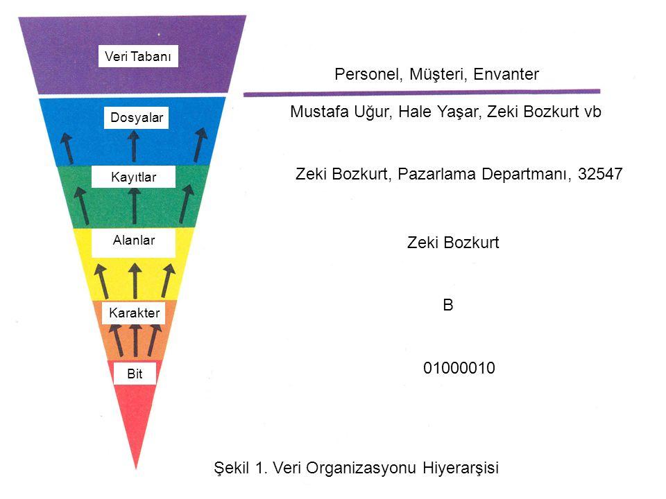 Veri Tabanı Dosyalar Kayıtlar Alanlar Karakter Bit Personel, Müşteri, Envanter Mustafa Uğur, Hale Yaşar, Zeki Bozkurt vb Zeki Bozkurt, Pazarlama Departmanı, 32547 Zeki Bozkurt B 01000010 Şekil 1.