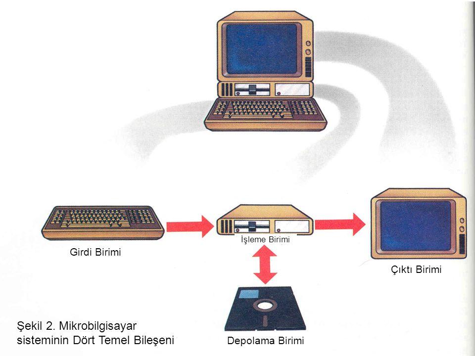 Girdi Birimi İşleme Birimi Çıktı Birimi Depolama Birimi Şekil 2. Mikrobilgisayar sisteminin Dört Temel Bileşeni