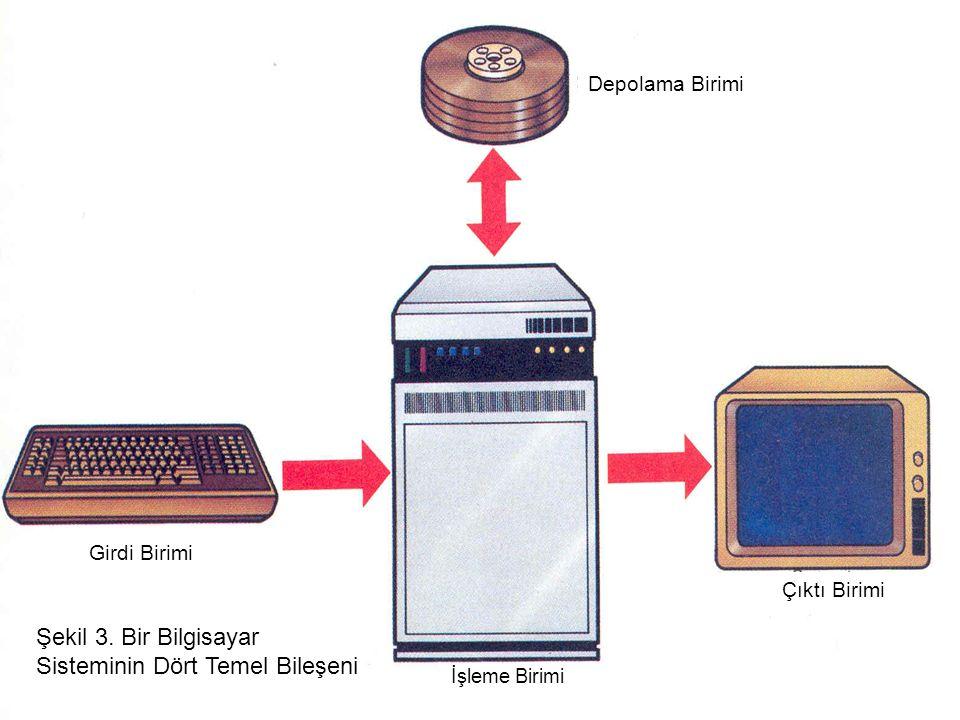 Girdi Birimi İşleme Birimi Çıktı Birimi Depolama Birimi Şekil 3. Bir Bilgisayar Sisteminin Dört Temel Bileşeni
