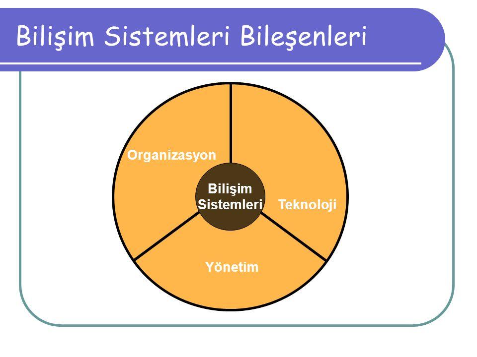 Bilişim Sistemleri Bileşenleri Bilişim Sistemleri Organizasyon Teknoloji Yönetim