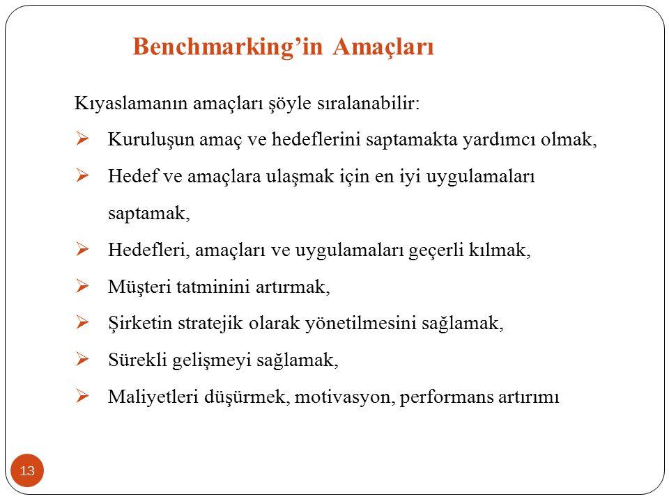 Benchmarking'in Amaçları Kıyaslamanın amaçları şöyle sıralanabilir:  Kuruluşun amaç ve hedeflerini saptamakta yardımcı olmak,  Hedef ve amaçlara ula