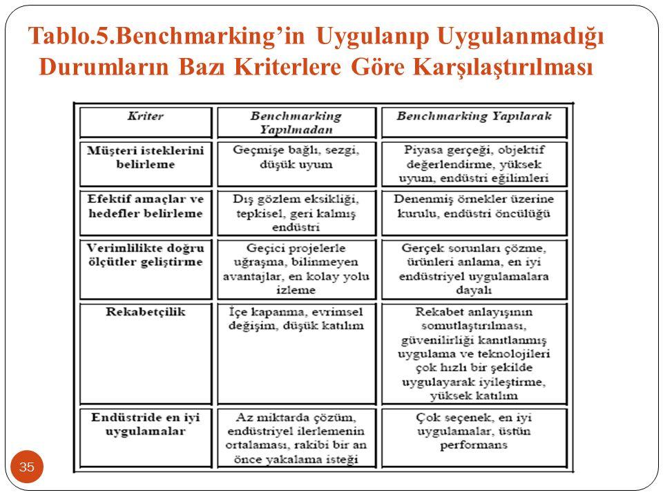 Tablo.5.Benchmarking'in Uygulanıp Uygulanmadığı Durumların Bazı Kriterlere Göre Karşılaştırılması 35