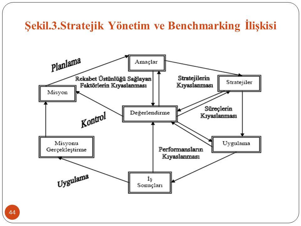 Şekil.3.Stratejik Yönetim ve Benchmarking İlişkisi 44