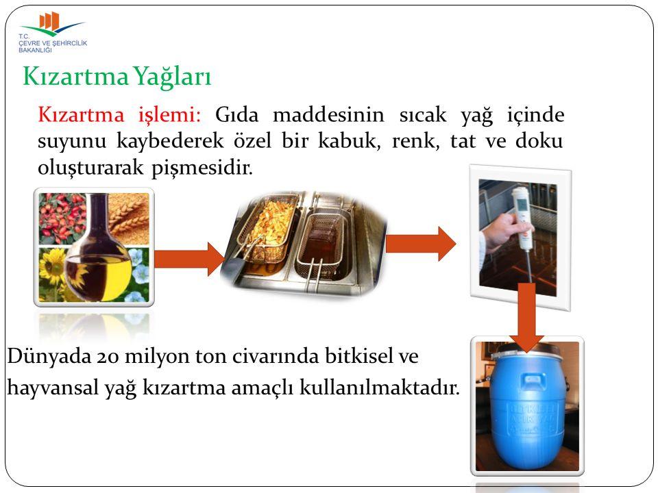 Kızartma Yağları Kullanılmış Kızartmalık Yağ: Yüksek sıcaklık altında okside olmuş, tekrar kullanımı sağlık açısından uygun olmayan kızartma yağları.
