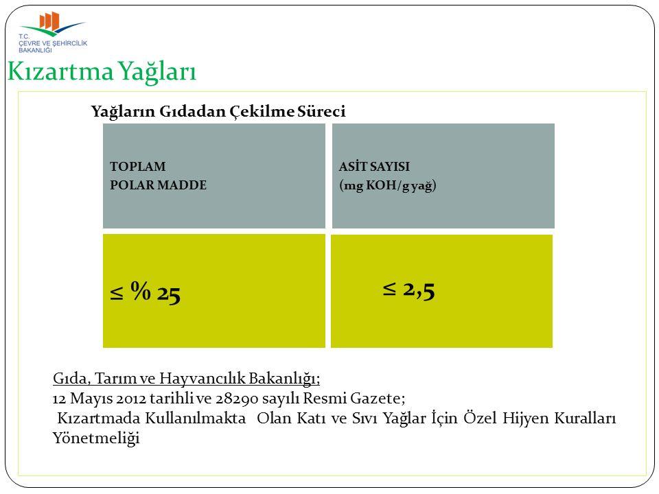 ASİT SAYISI (mg KOH/g yağ) ≤ % 25 TOPLAM POLAR MADDE Gıda, Tarım ve Hayvancılık Bakanlığı; 12 Mayıs 2012 tarihli ve 28290 sayılı Resmi Gazete; Kızartmada Kullanılmakta Olan Katı ve Sıvı Yağlar İçin Özel Hijyen Kuralları Yönetmeliği Yağların Gıdadan Çekilme Süreci Kızartma Yağları ≤ 2,5