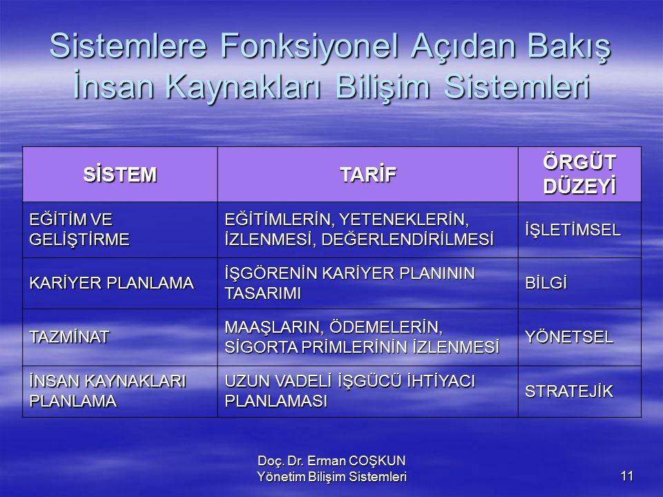 Doç. Dr. Erman COŞKUN Yönetim Bilişim Sistemleri11 Sistemlere Fonksiyonel Açıdan Bakış İnsan Kaynakları Bilişim Sistemleri SİSTEMTARİFÖRGÜTDÜZEYİ EĞİT