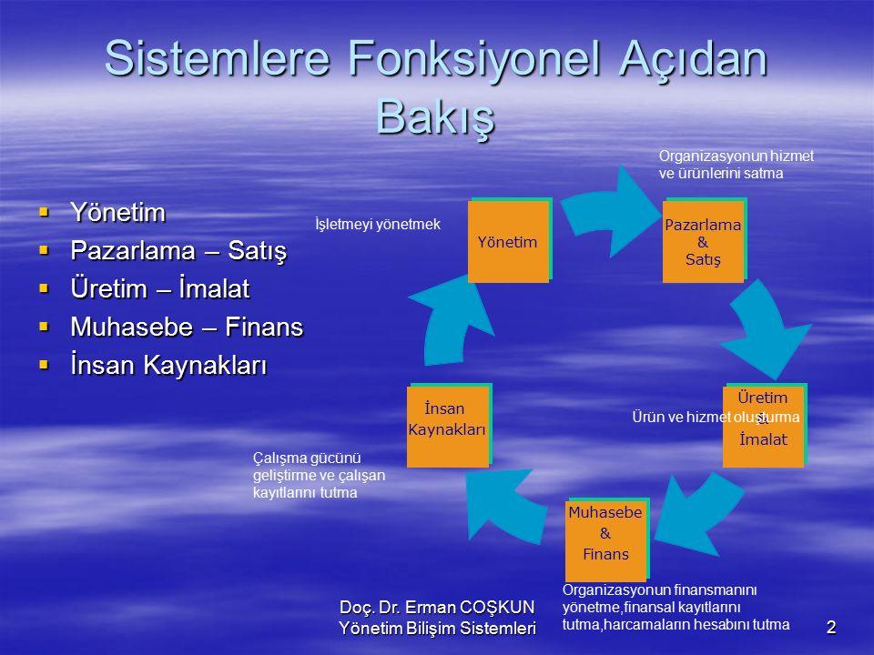 Doç. Dr. Erman COŞKUN Yönetim Bilişim Sistemleri2 Sistemlere Fonksiyonel Açıdan Bakış YYYYönetim PPPPazarlama – Satış ÜÜÜÜretim – İmalat 