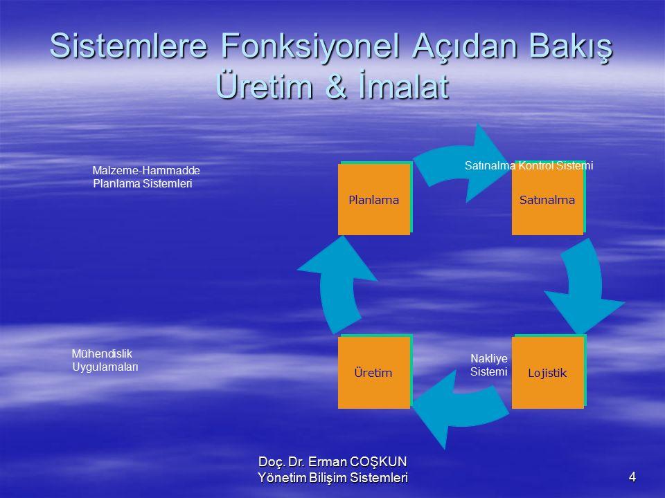 Doç. Dr. Erman COŞKUN Yönetim Bilişim Sistemleri4 Sistemlere Fonksiyonel Açıdan Bakış Üretim & İmalat Nakliye Sistemi Mühendislik Uygulamaları Satınal