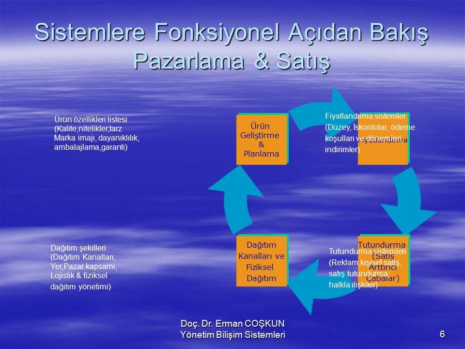 Doç. Dr. Erman COŞKUN Yönetim Bilişim Sistemleri6 Sistemlere Fonksiyonel Açıdan Bakış Pazarlama & Satış Tutundurma sistemleri (Reklam,kişisel satış, s
