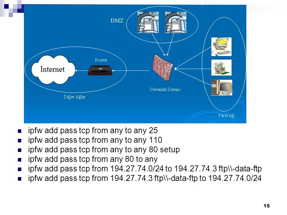 15 ipfw add pass tcp from any to any 25 ipfw add pass tcp from any to any 110 ipfw add pass tcp from any to any 80 setup ipfw add pass tcp from any 80 to any ipfw add pass tcp from 194.27.74.0/24 to 194.27.74.3 ftp\\-data-ftp ipfw add pass tcp from 194.27.74.3 ftp\\-data-ftp to 194.27.74.0/24
