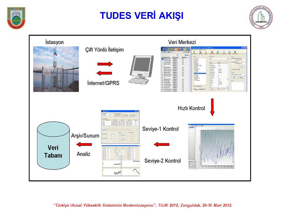 """""""Türkiye Ulusal Yükseklik Sisteminin Modernizasyonu"""", TUJK 2012, Zonguldak, 28-30 Mart 2012. TUDES VERİ AKIŞI"""
