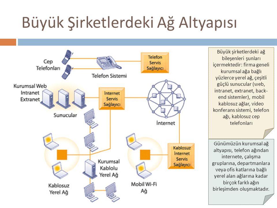 Büyük Şirketlerdeki Ağ Altyapısı Günümüzün kurumsal ağ altyapısı, telefon ağından internete, çalışma gruplarına, departmanlara veya ofis katlarına bağ