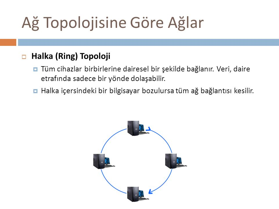 Ağ Topolojisine Göre Ağlar  Halka (Ring) Topoloji  Tüm cihazlar birbirlerine dairesel bir şekilde bağlanır. Veri, daire etrafında sadece bir yönde d