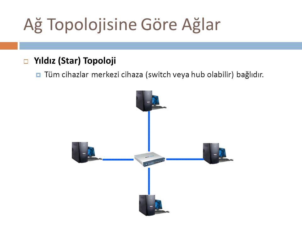 Ağ Topolojisine Göre Ağlar  Yıldız (Star) Topoloji  Tüm cihazlar merkezi cihaza (switch veya hub olabilir) bağlıdır.