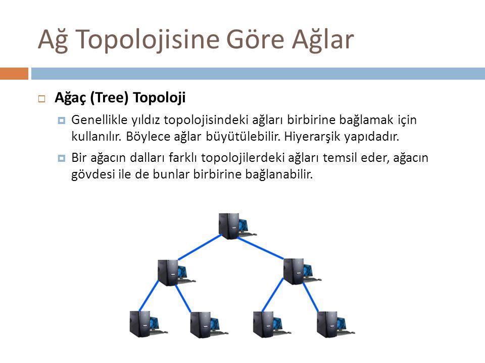 Ağ Topolojisine Göre Ağlar  Ağaç (Tree) Topoloji  Genellikle yıldız topolojisindeki ağları birbirine bağlamak için kullanılır. Böylece ağlar büyütül