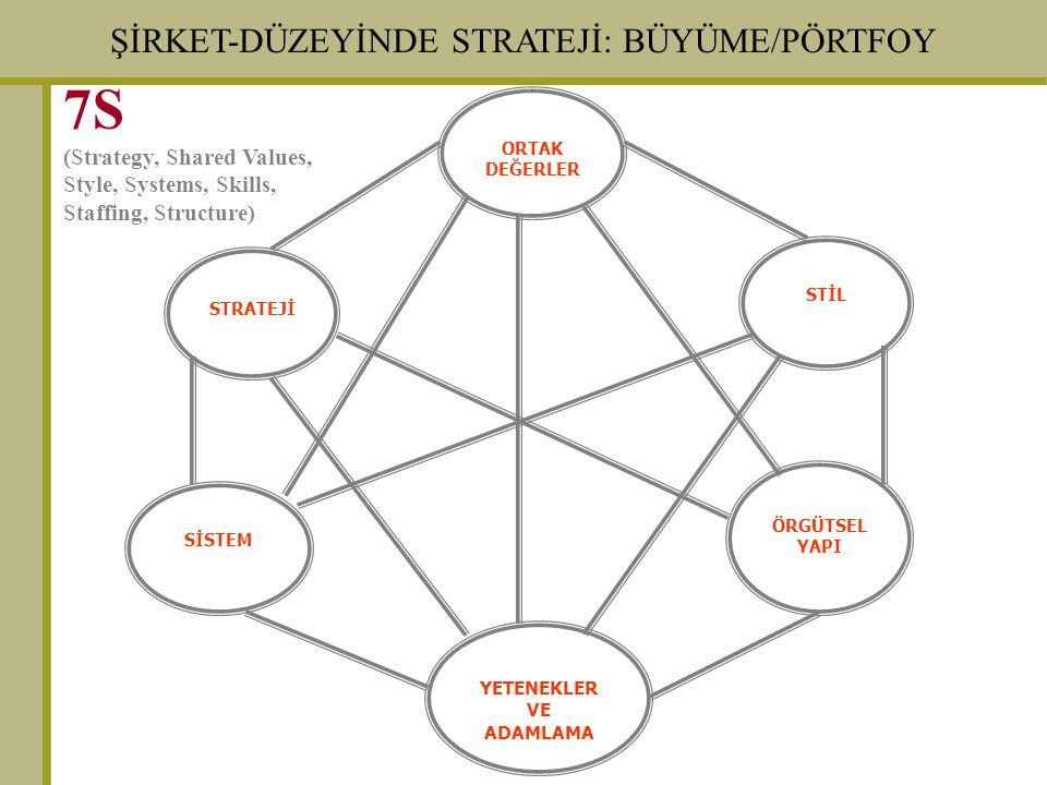 ŞİRKET-DÜZEYİNDE STRATEJİ: BÜYÜME/PÖRTFOY STRATEJİ ORTAK DEĞERLER YETENEKLER VE ADAMLAMA STİL SİSTEM ÖRGÜTSEL YAPI 7S (Strategy, Shared Values, Style, Systems, Skills, Staffing, Structure)