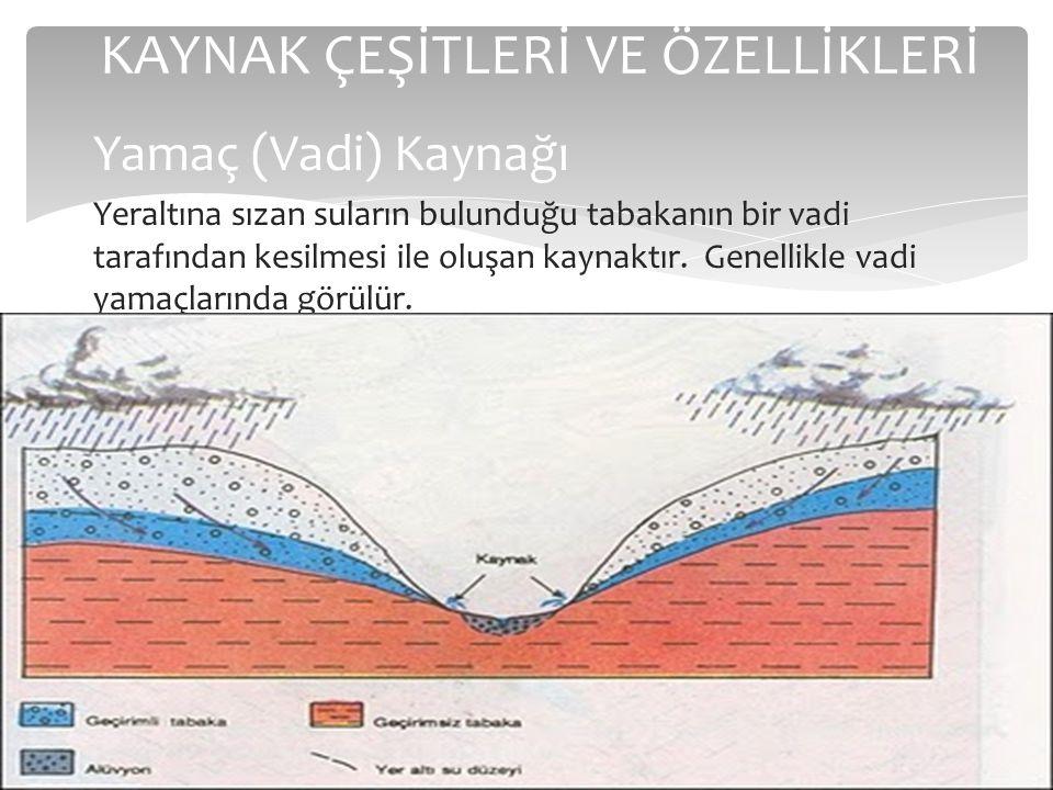 KAYNAK ÇEŞİTLERİ VE ÖZELLİKLERİ Yamaç (Vadi) Kaynağı Yeraltına sızan suların bulunduğu tabakanın bir vadi tarafından kesilmesi ile oluşan kaynaktır. G