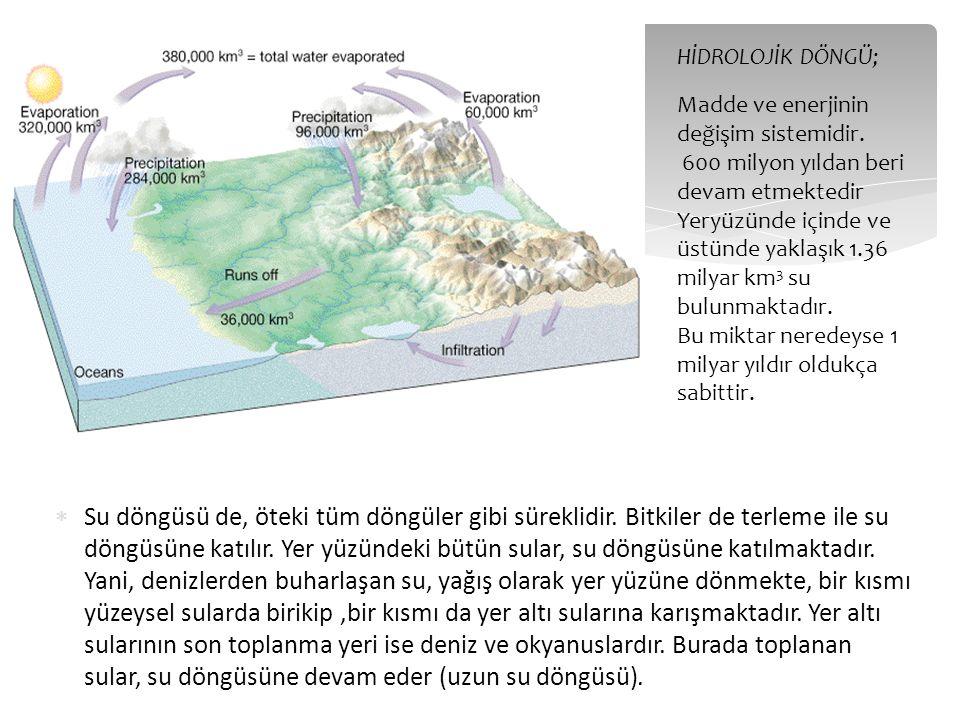 Yeraltısuyu akım miktarı kayaçların iki özelliği ile kontrol edilir Porozite ve Permeabilite