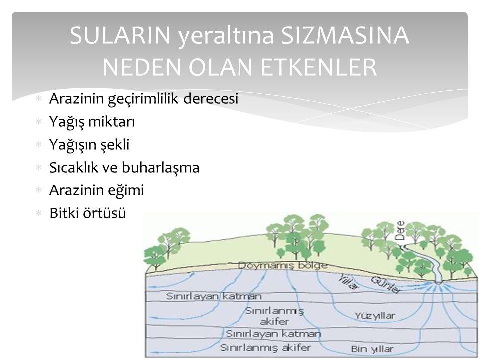 SULARIN yeraltına SIZMASINA NEDEN OLAN ETKENLER  Arazinin geçirimlilik derecesi  Yağış miktarı  Yağışın şekli  Sıcaklık ve buharlaşma  Arazinin e