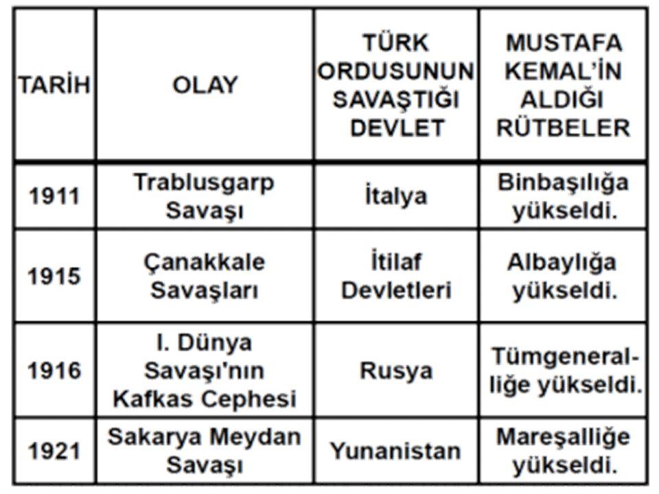 Muş Bitlis Çanakkale Şam Manastır Selanik İstanbul Doğu Cephesi'nden yine I. Dünya Savaşı sırasında Suriye Cephesi'ne 7. ordu Komutanı olarak atanmışt