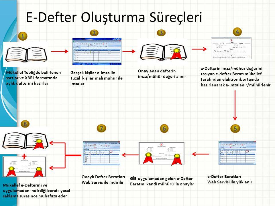 E-Defter Oluşturma Süreçleri 5 e-Defter Beratları Web Servisi ile yüklenir 6 Onaylı Defter Beratları Web Servis ile indirilir 7 GİB uygulamadan gelen e-Defter Beratını kendi mühürü ile onaylar + 8 Mükellef e-Defterini ve uygulamadan indirdiği beratı yasal saklama süresince muhafaza eder 1 Mükellef Tebliğde belirlenen şartlar ve XBRL formatında aylık defterini hazırlar 2 Gerçek kişiler e-imza ile Tüzel kişiler mali mühür ile imzalar 3 Onaylanan defterin imza/mühür değeri alınır 4 e-Defterin imza/mühür değerini taşıyan e-defter Beratı mükellef tarafından elektronik ortamda hazırlanarak e-imzalanır/mühürlenir