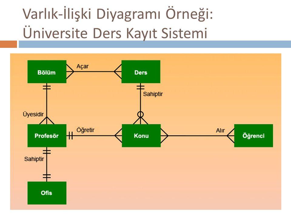 Varlık-İlişki Diyagramı Örneği: Üniversite Ders Kayıt Sistemi