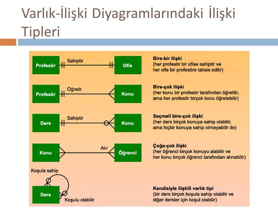 Varlık-İlişki Diyagramlarındaki İlişki Tipleri