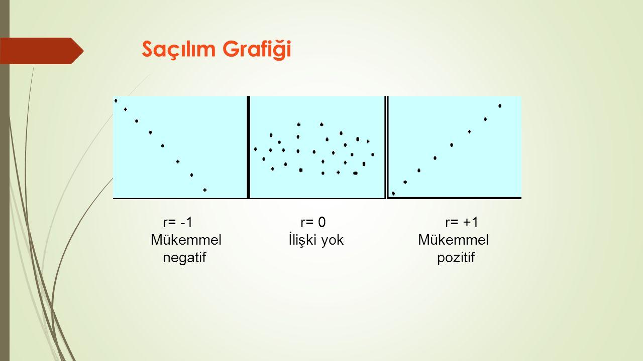 Saçılım Grafiği r= -1 r= 0 r= +1 Mükemmel İlişki yok Mükemmel negatif pozitif