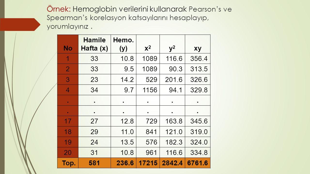 No Hamile Hafta (x) Hemo. (y)x2x2 y2y2 xy 13310.81089116.6356.4 2339.5108990.3313.5 32314.2529201.6326.6 4349.7115694.1329.8............ 172712.872916