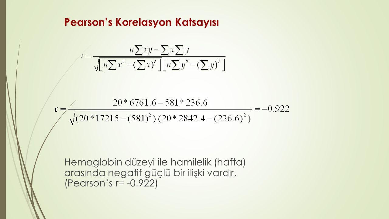 Pearson's Korelasyon Katsayısı Hemoglobin düzeyi ile hamilelik (hafta) arasında negatif güçlü bir ilişki vardır. (Pearson's r= -0.922)