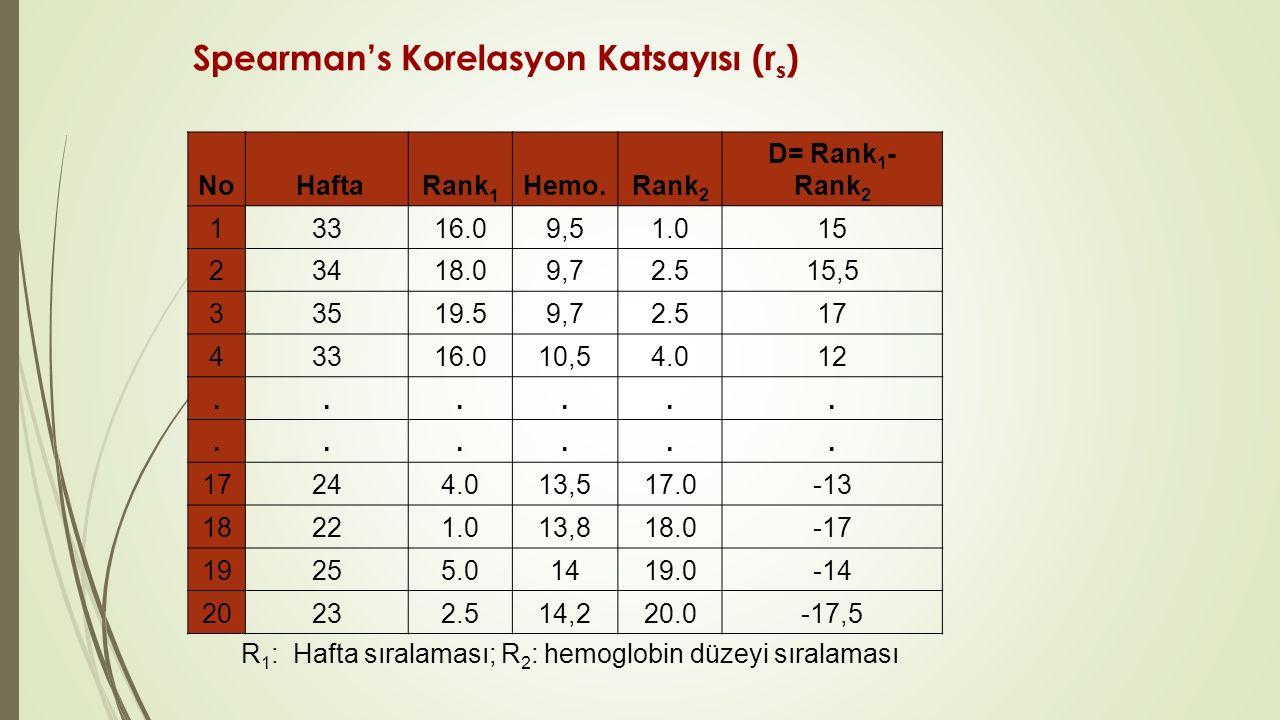 Spearman's Korelasyon Katsayısı (r s ) No HaftaRank 1 Hemo.Rank 2 D= Rank 1 - Rank 2 13316.09,51.015 23418.09,72.52.515,5 33519.59,72.52.517 43316.010