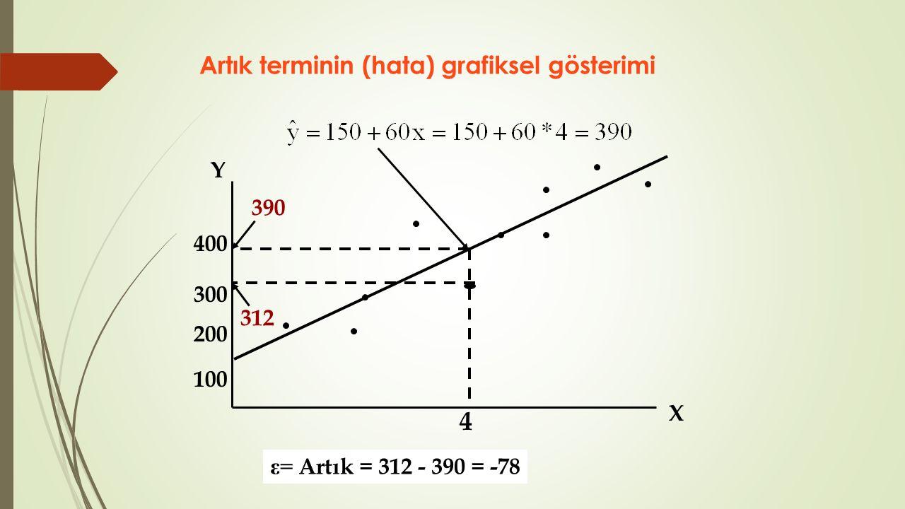 Artık terminin (hata) grafiksel gösterimi X Y 4 300 200 100 400 390 312 ε= Artık = 312 - 390 = -78
